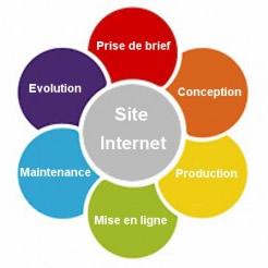 Conception de site web: les différentes phases