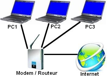 Avantages de réseau informatique