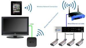 élément d'un Systeme de videosurveillance