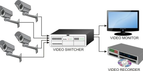 systeme camera surveillance
